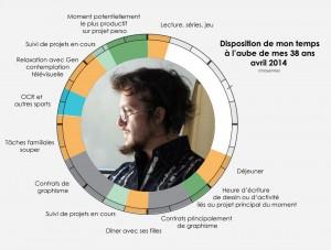 Cycle d'une journée de travail d'Alex S Girard à 37 ans